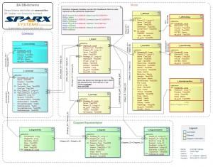 Der Kern des EA Datenbank-Schemas