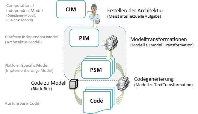 Modelltransformation