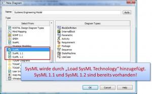 SysML 1.0 Diagramme