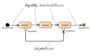 sysml-kontrollfluss