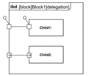 Am Internen Block Diagramm sind ports definiert, die mit Elementen des ibd verbunden sind