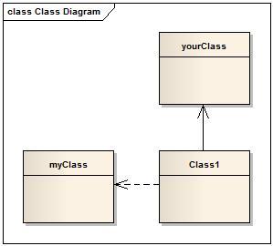 Verwendung von Dependencies im Klassendiagramm um Imports zu generieren